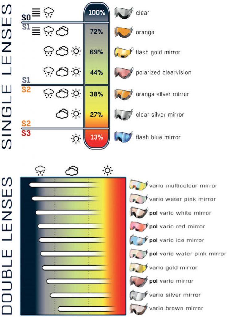 cp skihelm vizier visor visier single lens en double lens